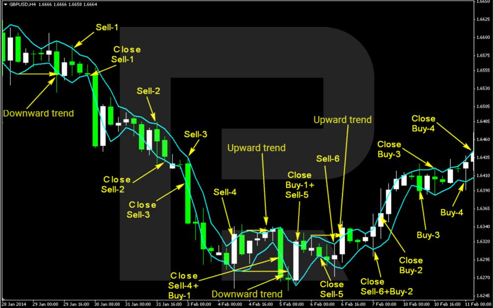 Un esempio di trading con la strategia