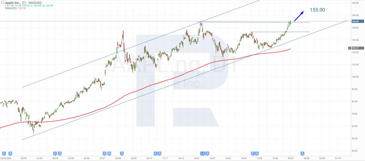 التحليل الفني لأسهم Apple (NASDAQ: AAPL) ليوم 12 يوليو 2021