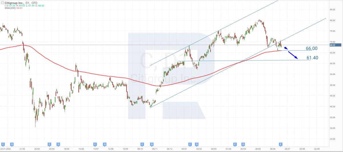 Análise técnica do Citigroup para 16 de julho de 2021