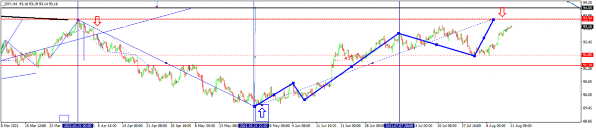 DXY-Diagramm