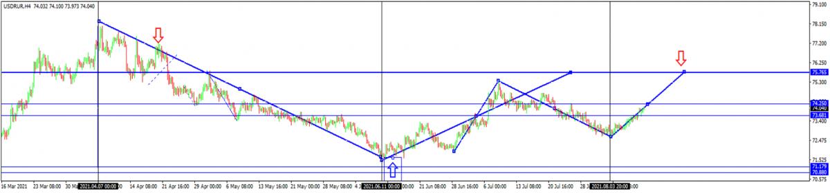 USD/RUB-Chart