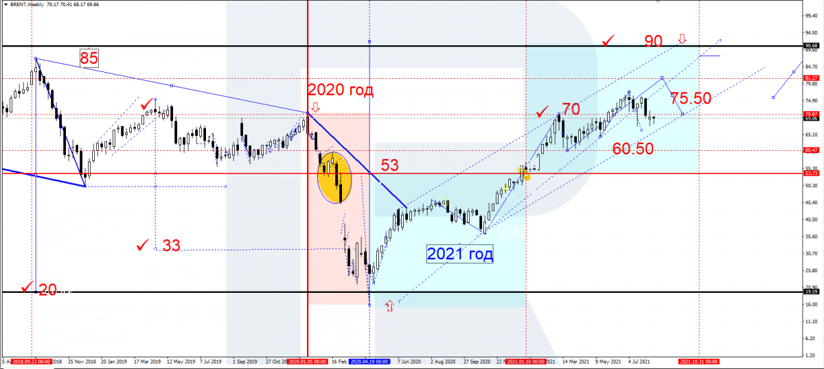 Динамика цен на нефть марки Brent в 2020-2021 годах