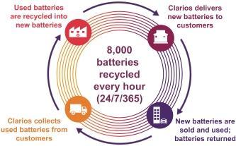 Lebensdauer der Clarios-Batterie