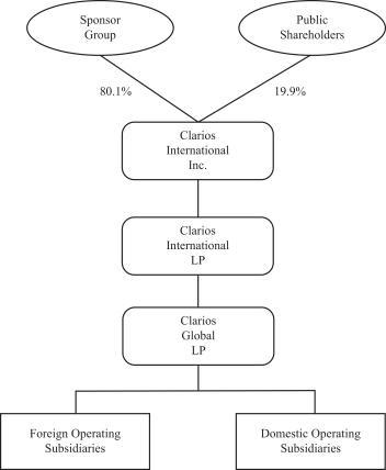 Clarios Eigentümerstruktur