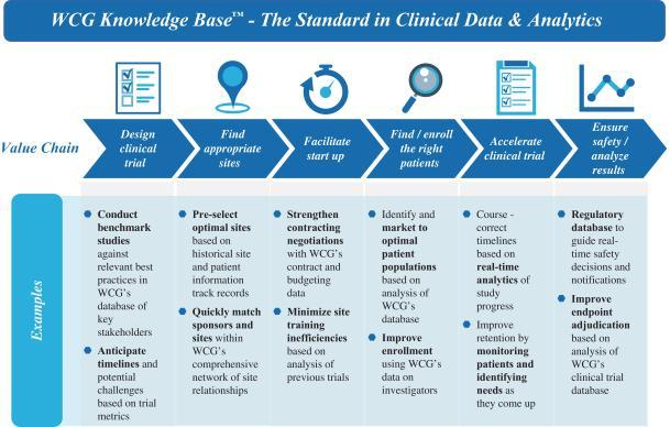Descrição dos princípios de trabalho e valor do produto mais importante da empresa, WCG Knowledge Base