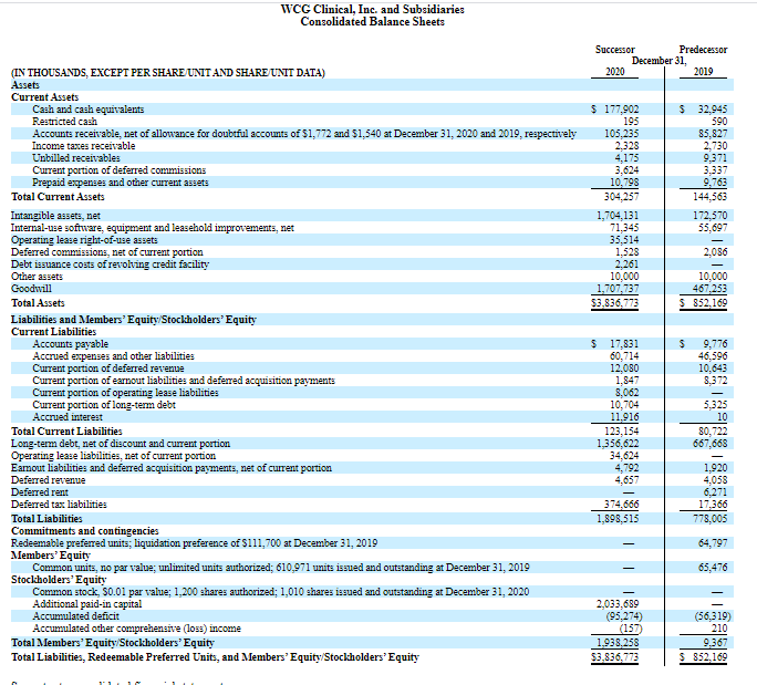 Desempenho financeiro da WCG Clinical Inc. para 2019 e 2020