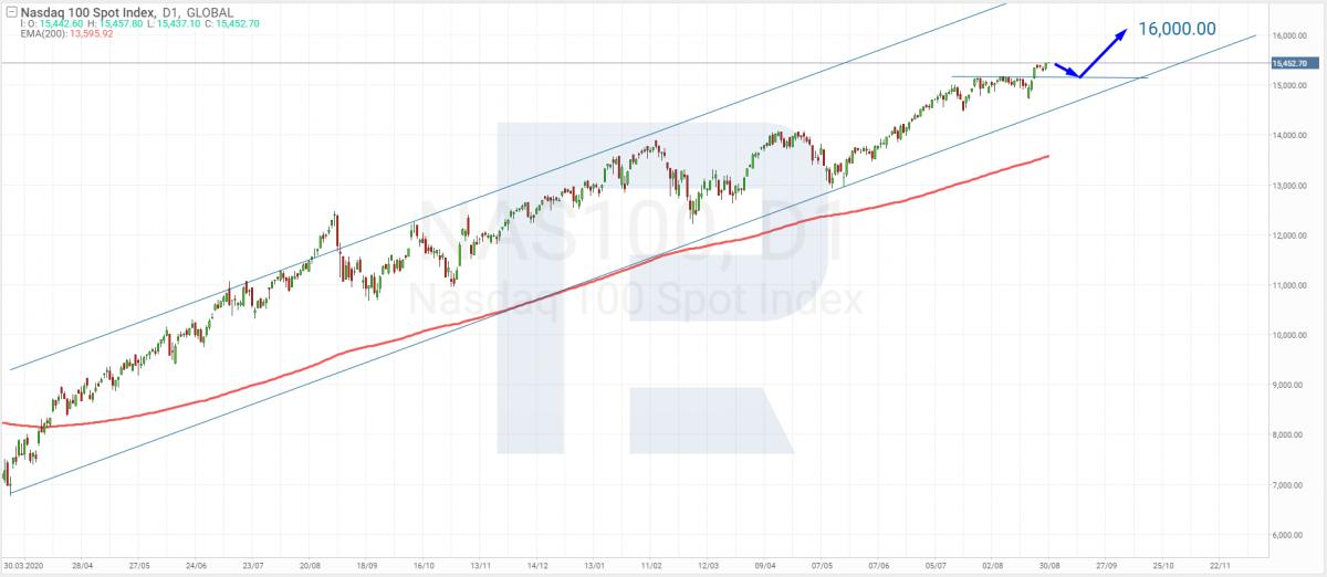 Analisis teknikal NASDAQ Composite untuk 30.08.2021