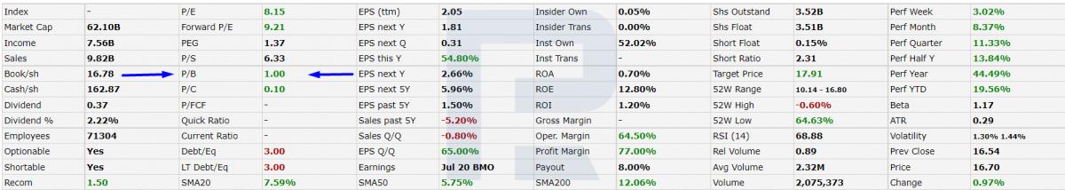 ค่า P/B สำหรับ UBS Group AG