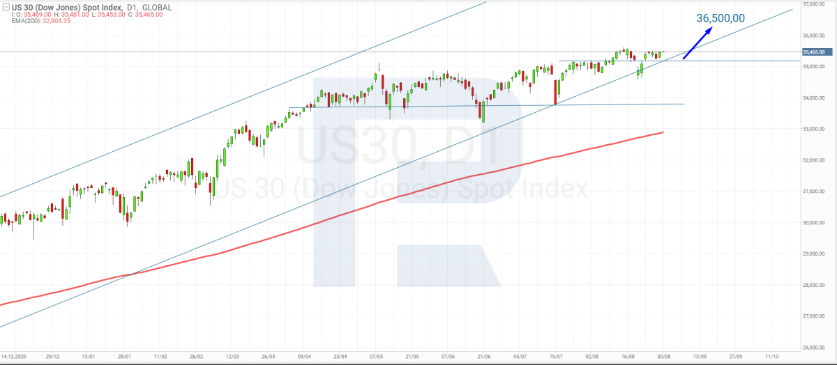 Analisis teknikal Dow Jones Industrial Average untuk 30.08.2021