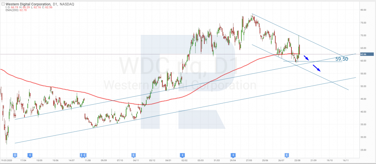 Analisis teknikal saham Western Digital untuk 27.08.2021