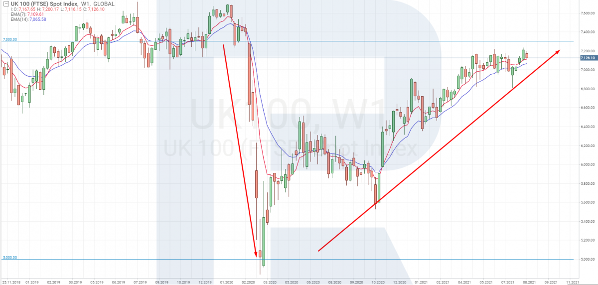 Trading FTSE 100 tramite analisi fondamentale