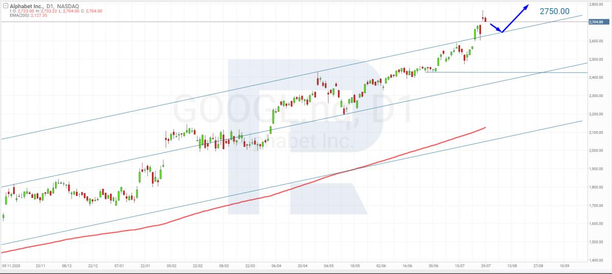 Tähestiku (NASDAQ: GOOGL) aktsiate tehniline analüüs 30. juulil 2021