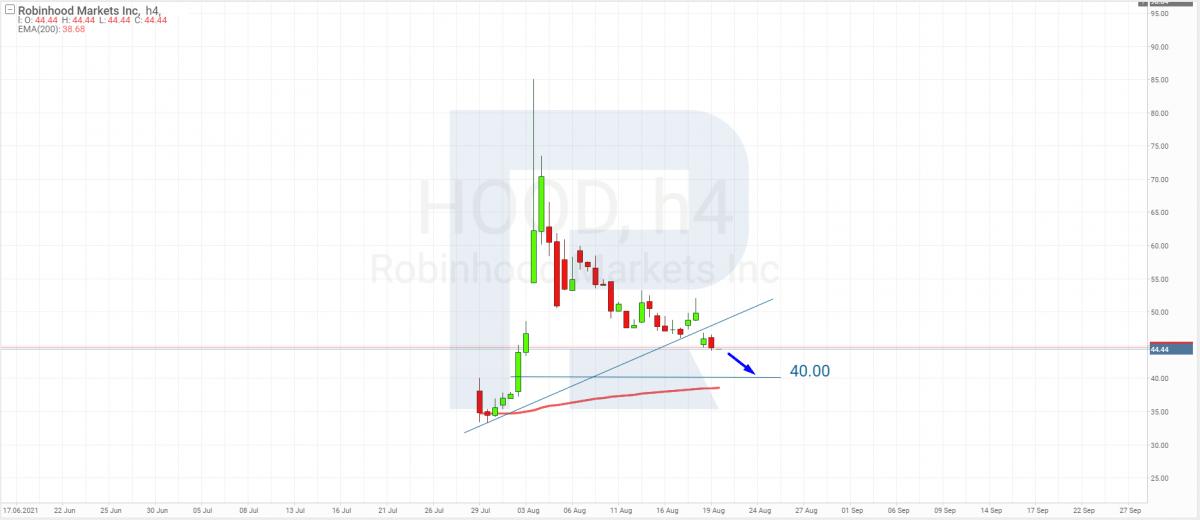Robinhood Markets akciju tehniskā analīze 20.08.2021