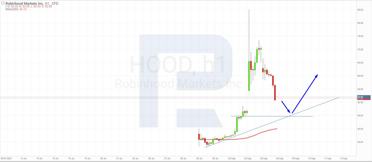 Analisi tecnica delle azioni di Robinhood Markets per il 6 agosto 2021