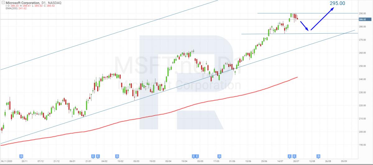 Microsofti (NASDAQ: MSFT) aktsiate tehniline analüüs 30. juulil 2021.