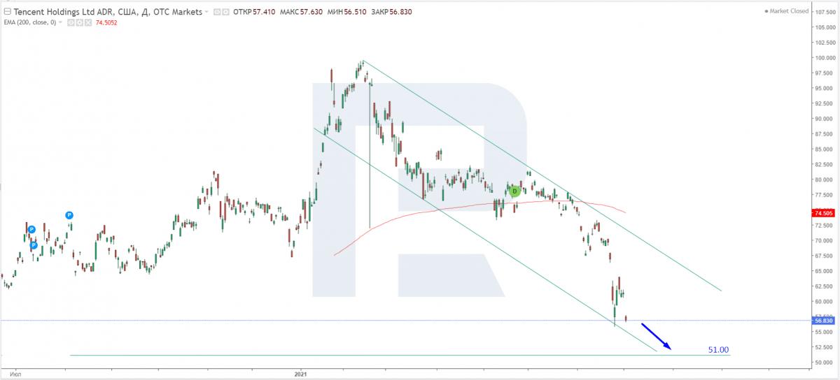 التحليل الفني لأسهم Tencent بتاريخ 04.08.2021