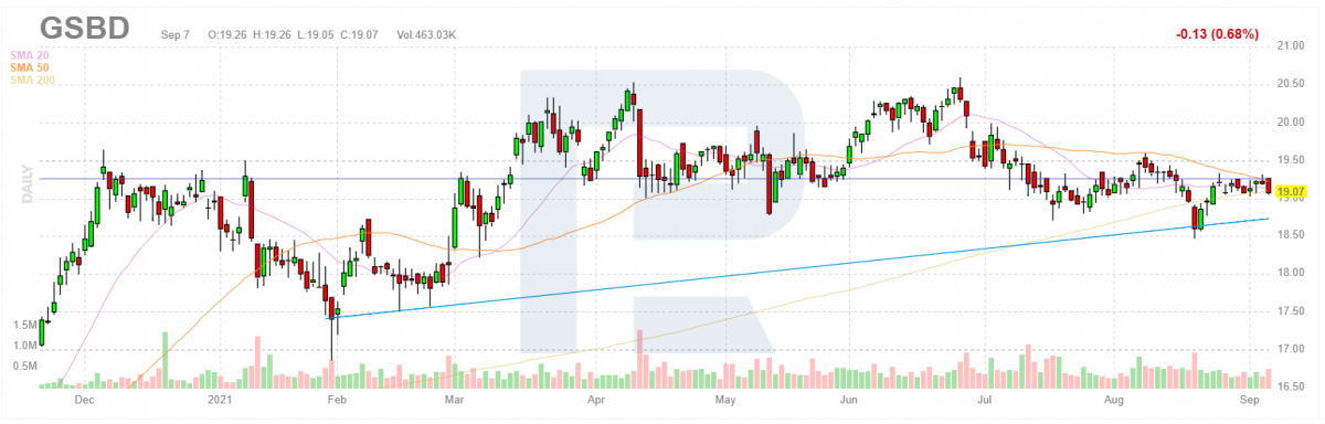 مخطط أسعار سهم Goldman Sachs BDC، Inc.