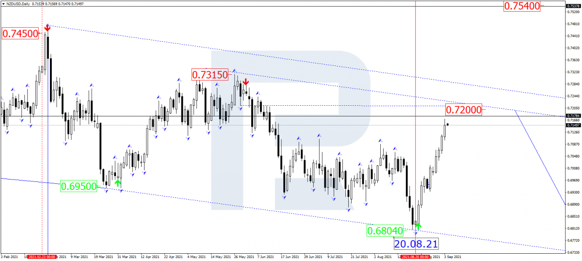The NZD/USD chart at the moment when interest rates were announced