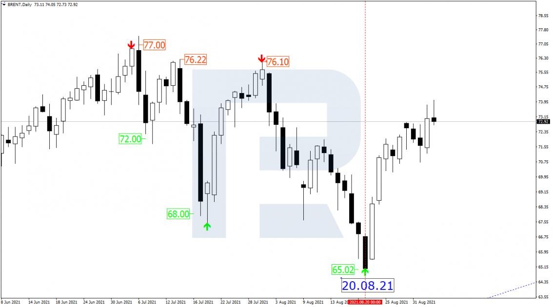 Brent oil chart