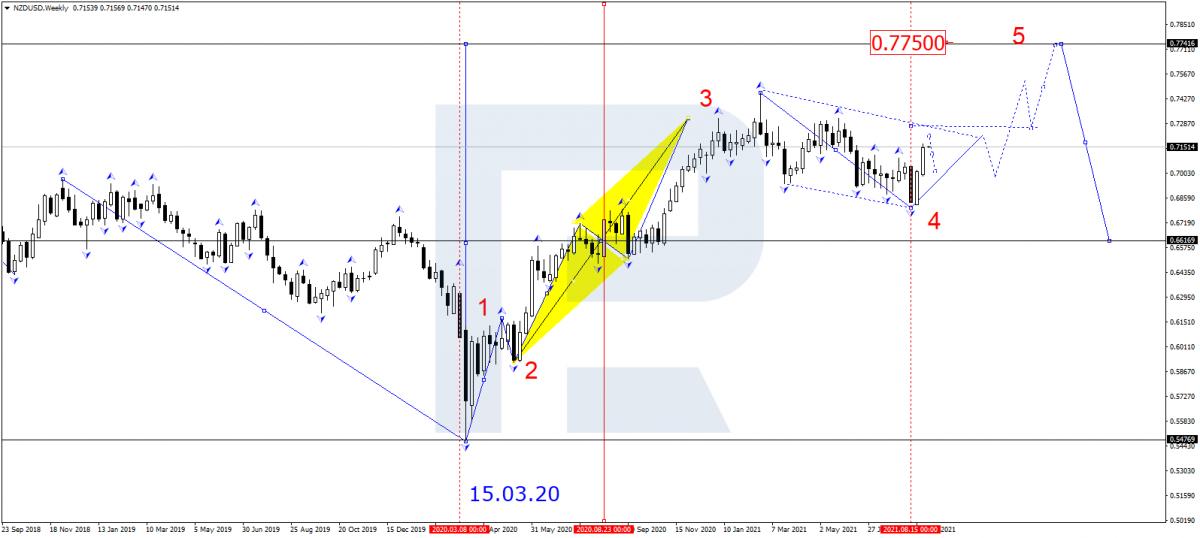 Gráfico NZD / USD