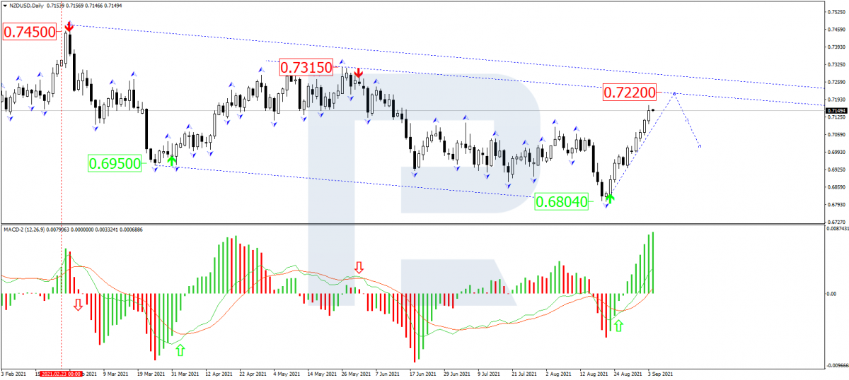 NZD/USD chart with the classical MACD