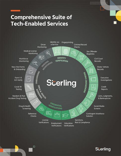 โซลูชั่นเทคโนโลยีของ Sterling Check Corp.