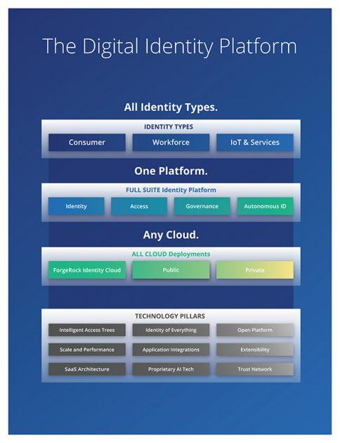 Struktura platformy tożsamości ForgeRock