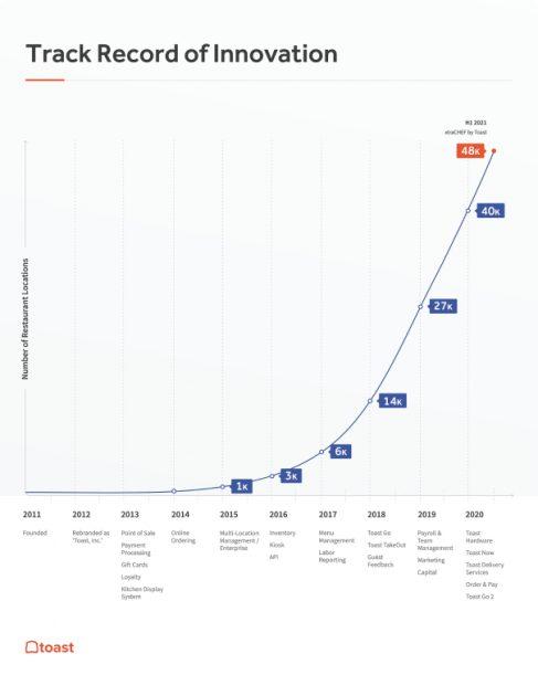 Dinâmica de implementação dos produtos da empresa