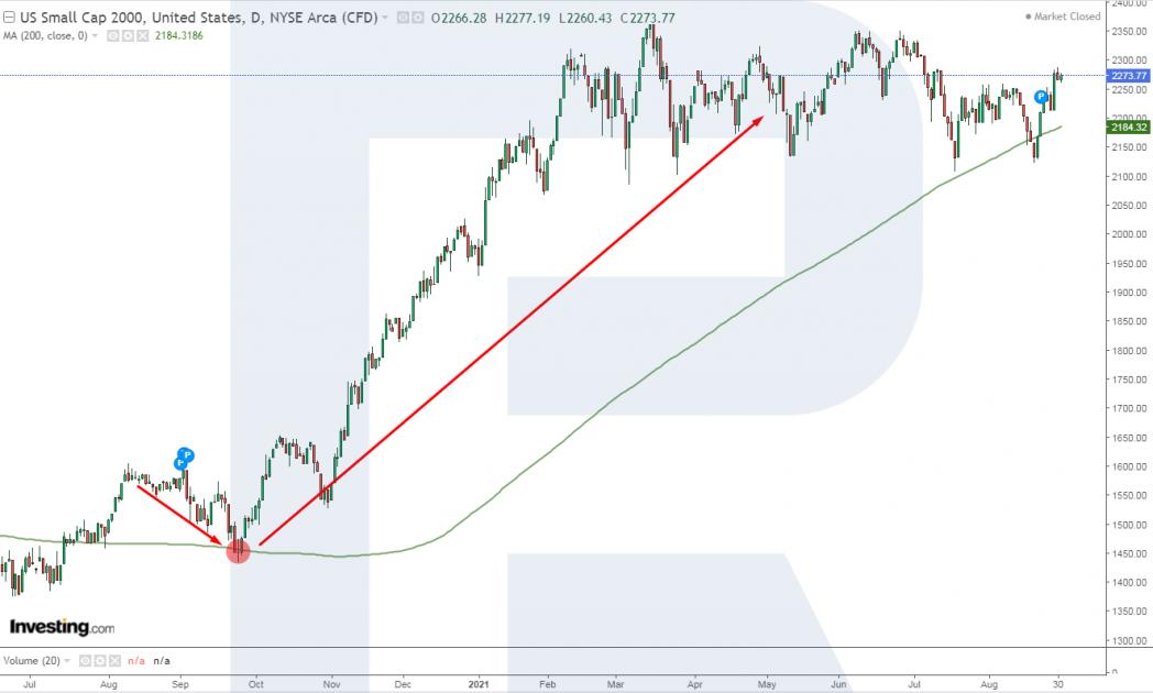 Analisi degli indicatori dell'indice Russell 2000
