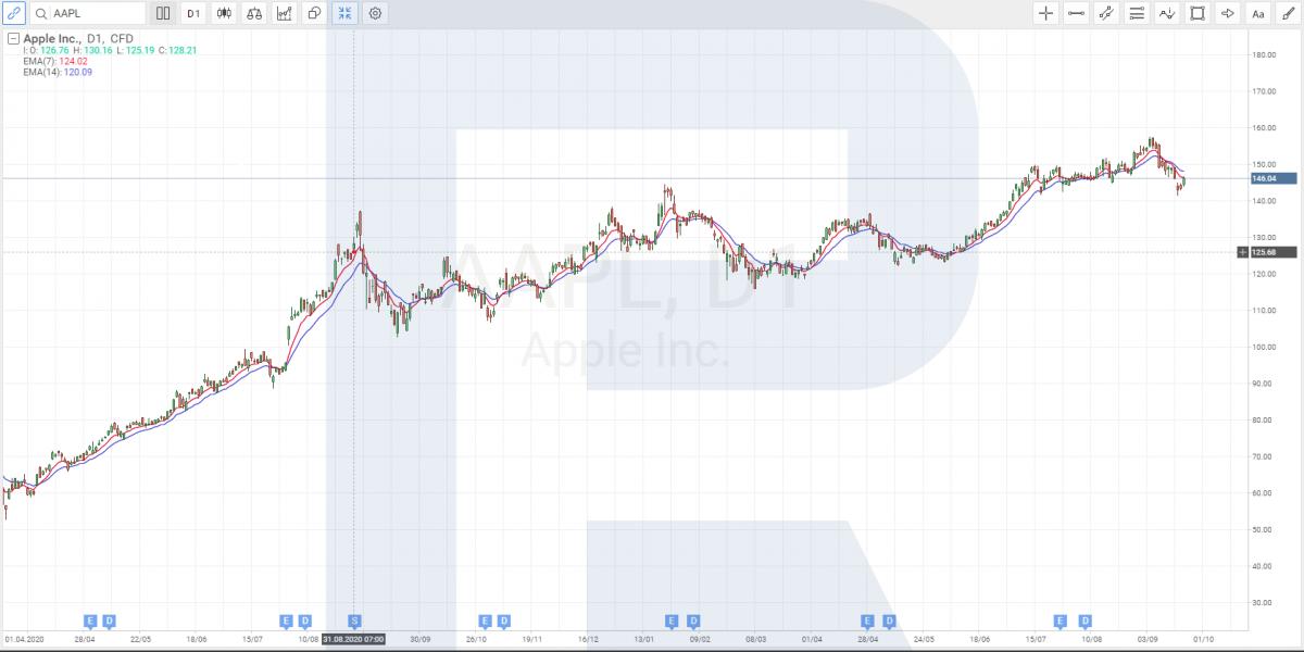 Apple akciju cenu diagramma pirms un pēc sadalīšanas 2020. gada augustā