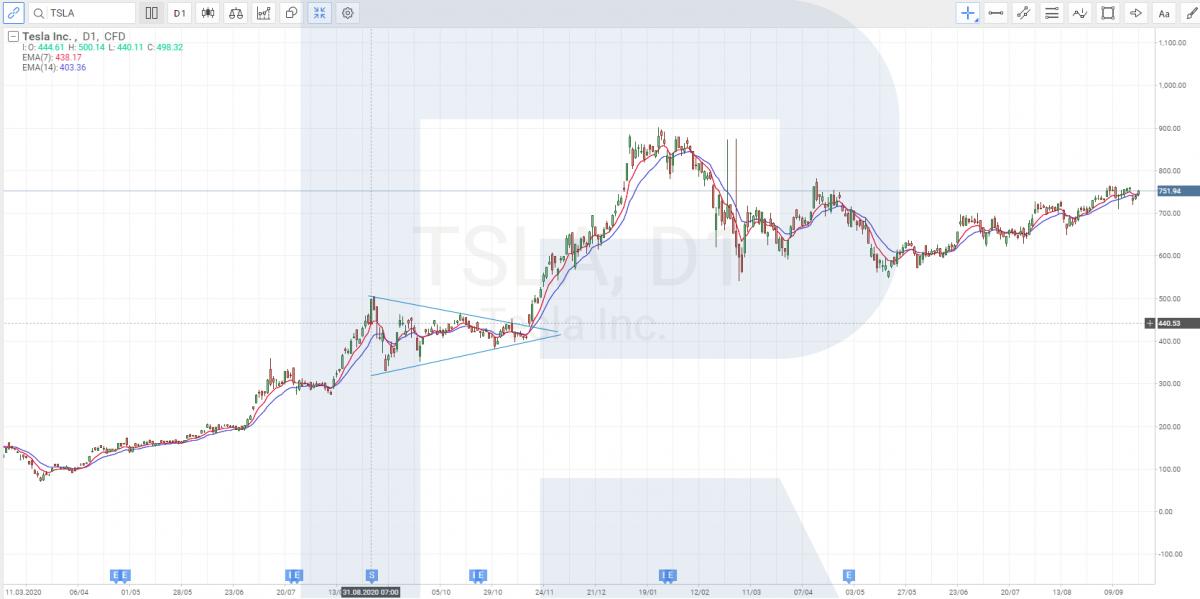 Tesla akciju diagramma pirms un pēc sadalīšanas 2020. gada augustā