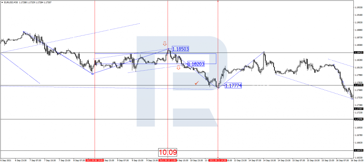 EUR/USD chart when the PPI in the USA was published