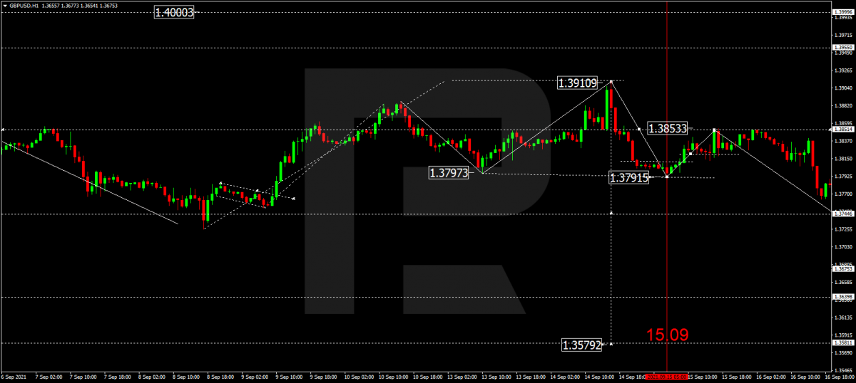 GBP/USD chart at the moment the British PPI was published