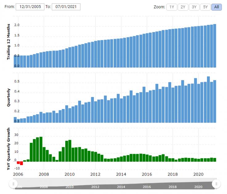 Grafico delle entrate di Check Point Software Technologies Ltd.