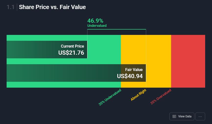 SunPower-Aktienkurs und der faire Preis