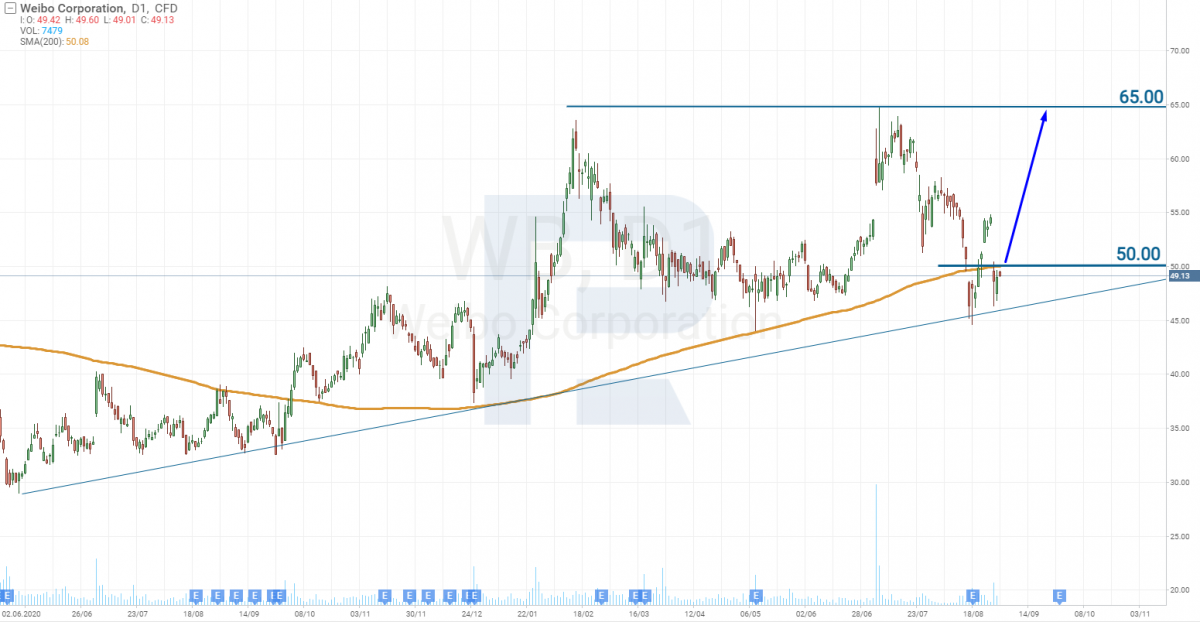 Weibo Corporation tehniskā analīze