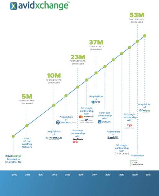 Storia di AvidXchange Inc.