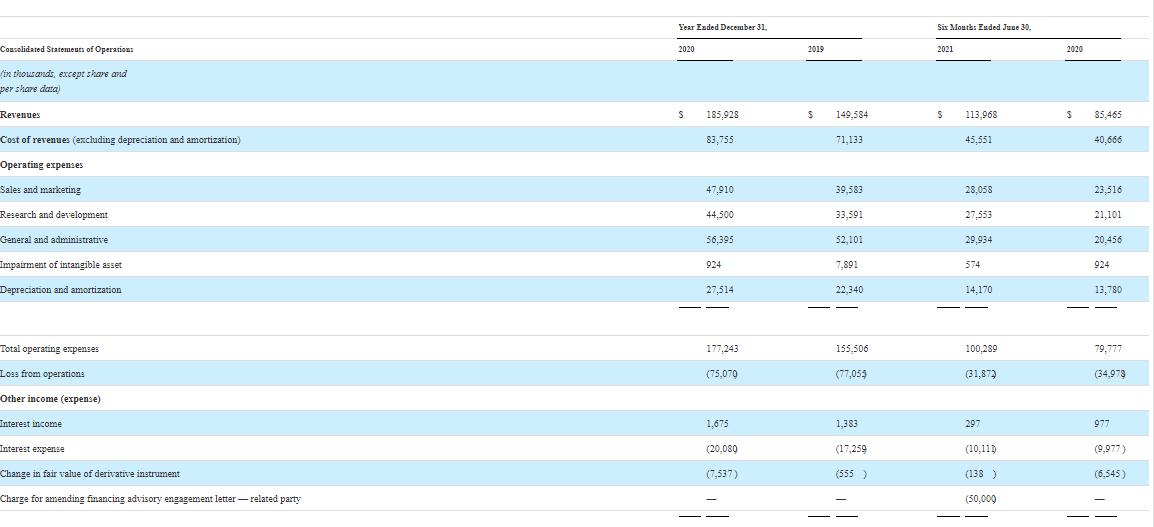 Indicatori finanziari chiave di AvidXchange Inc.