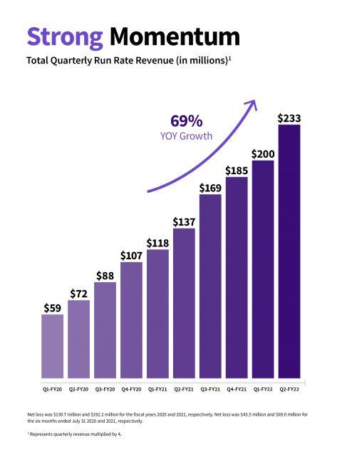 Pertumbuhan pendapatan GitLab.