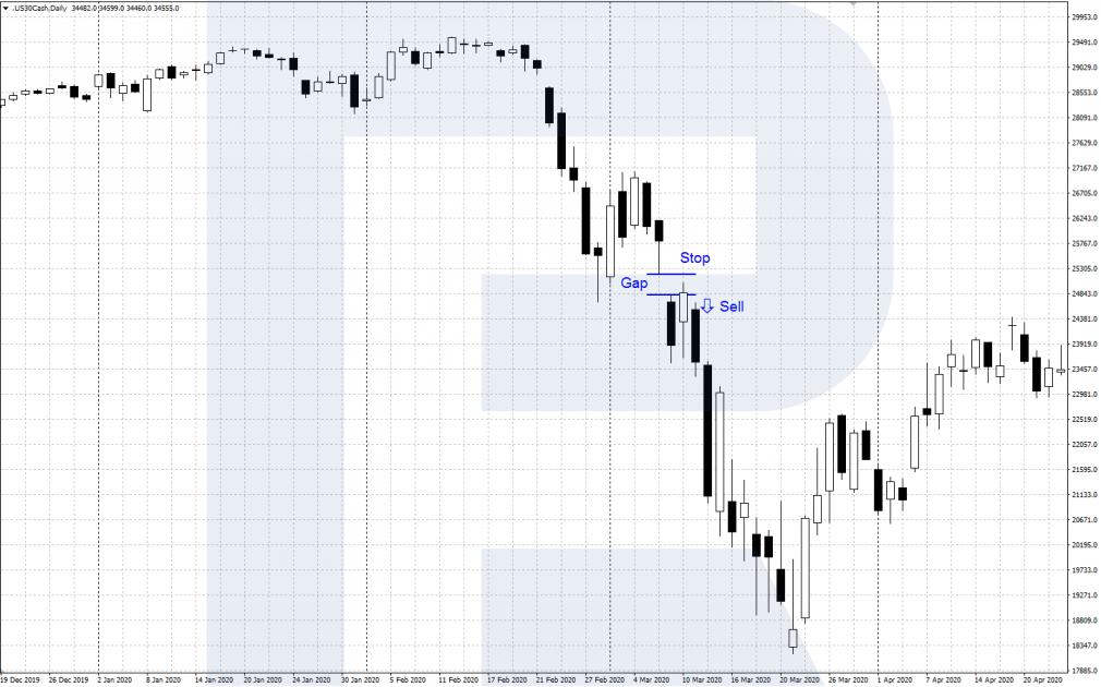 "Trading the ""Bearish Tasuki Gap"" pattern"