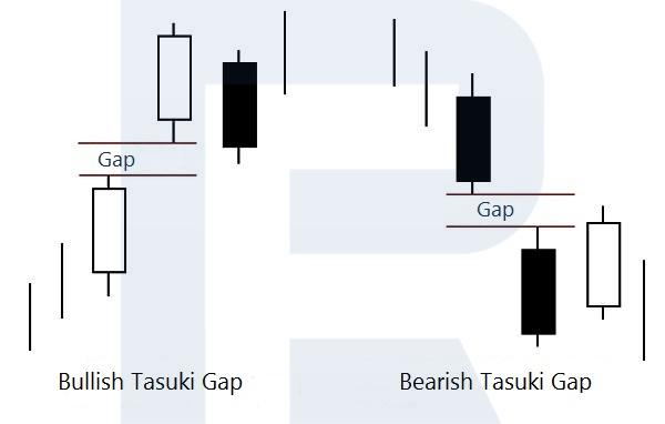 """The structure and types of the """"Tasuki Gap"""" pattern"""