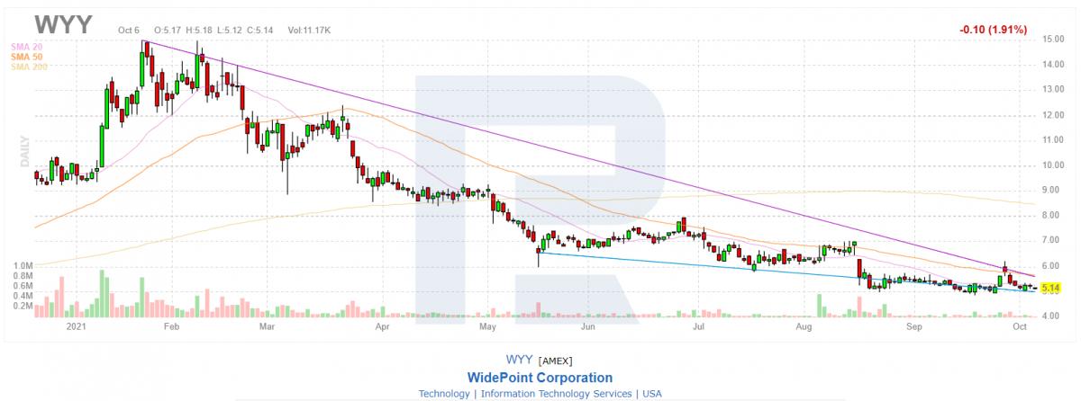 Technische Analyse der Aktien der Wide Point Corporation (WYY).
