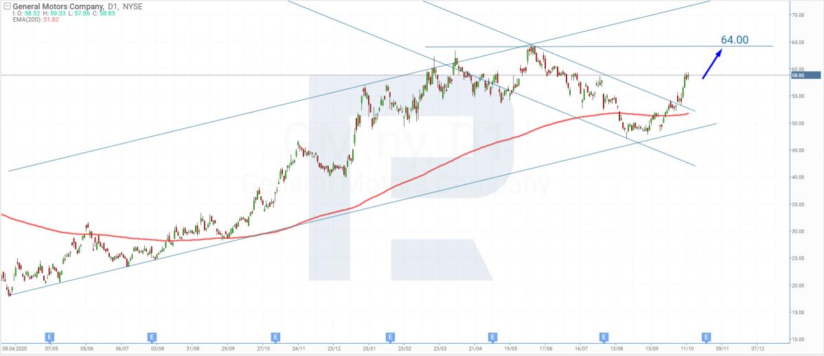 Analisis teknikal saham General Motors pada 13.10.2021